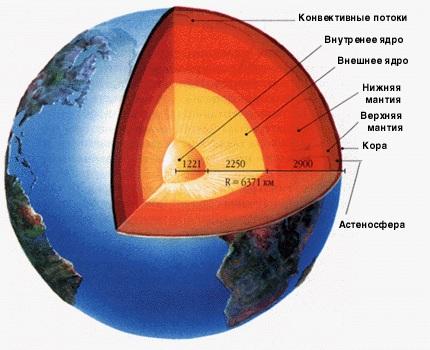 Строение Земли (но известным