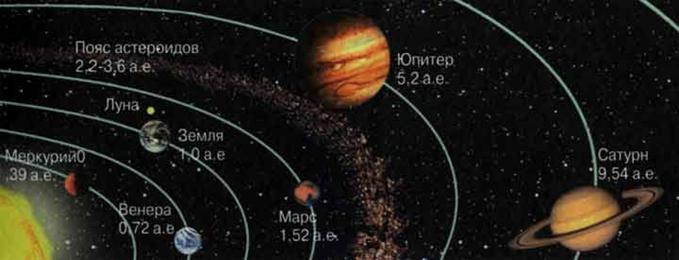 Солнечная система сегодня